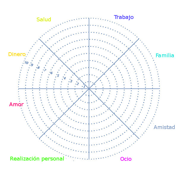 Rueda de la vida con 8 áreas